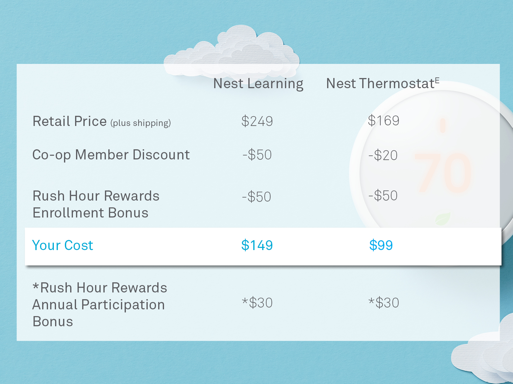 nest thermostat prices
