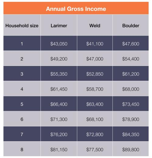 Income Qualified Chart2.jpg