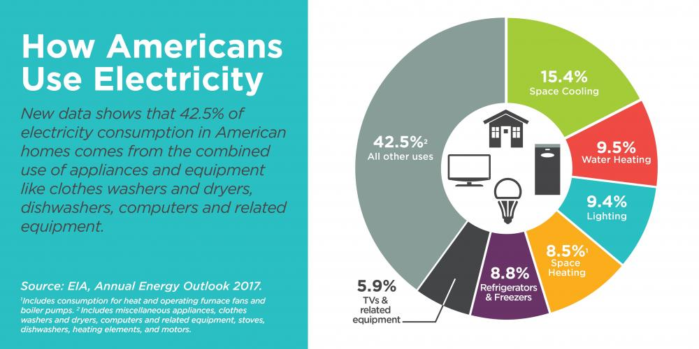 Americans-Use-Electricity.jpg